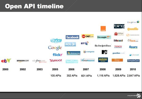 api-timeline-2010